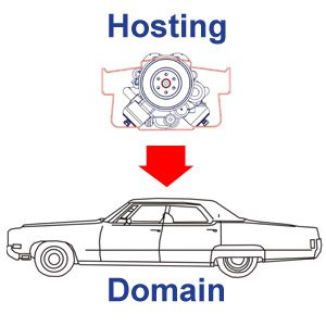 Why should you buy a domain and hosting service together?